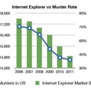 Internet Explorer market share vs. the US murder rate
