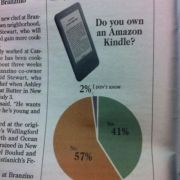 Do you own a kindle?
