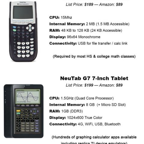 The problem is most schools only allow TI calculators in their classrooms.
