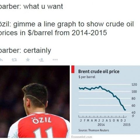 Graphical haircut