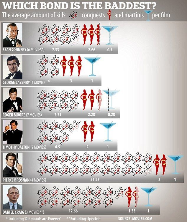 Which 007 is the most badass? The Bonds rated by kills, conquests and martinis per film.