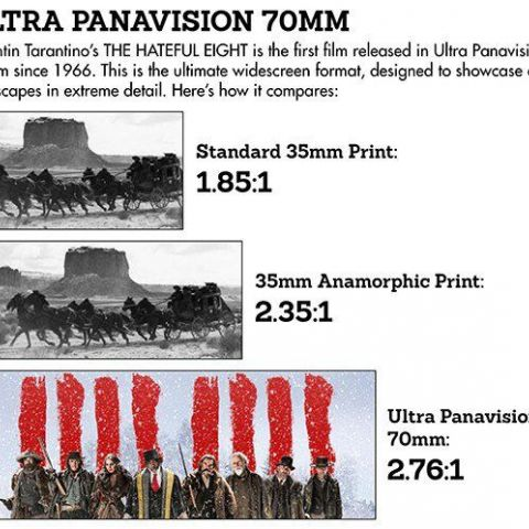 Comparison of a 35mm print, a 35mm anamorphic print, and an Ultra Panavision print for The Hateful Eight